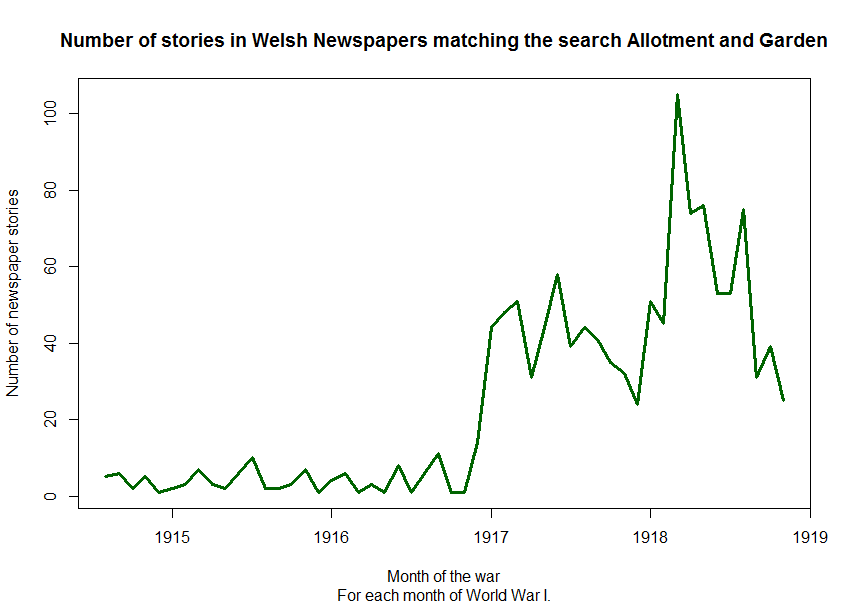Graph of the number of newspaper stories containing allotment and garden published each month.